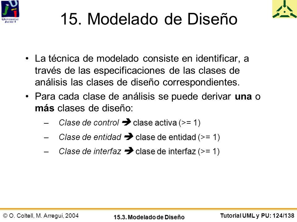 © O. Coltell, M. Arregui, 2004Tutorial UML y PU: 124/138 15. Modelado de Diseño La técnica de modelado consiste en identificar, a través de las especi