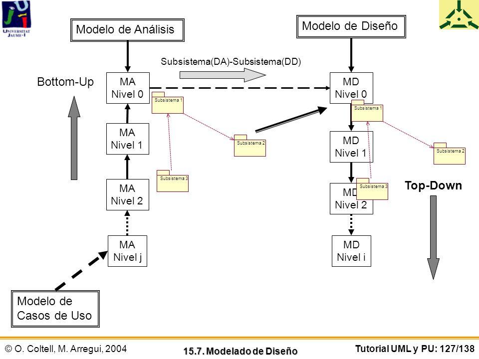 © O. Coltell, M. Arregui, 2004Tutorial UML y PU: 127/138 15.7. Modelado de Diseño Modelo de Análisis MA Nivel j MA Nivel 2 MA Nivel 1 MA Nivel 0 Top-D