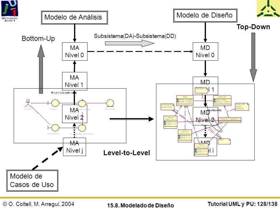 © O. Coltell, M. Arregui, 2004Tutorial UML y PU: 128/138 15.8. Modelado de Diseño Modelo de Análisis MA Nivel j MA Nivel 2 MA Nivel 1 MA Nivel 0 Top-D