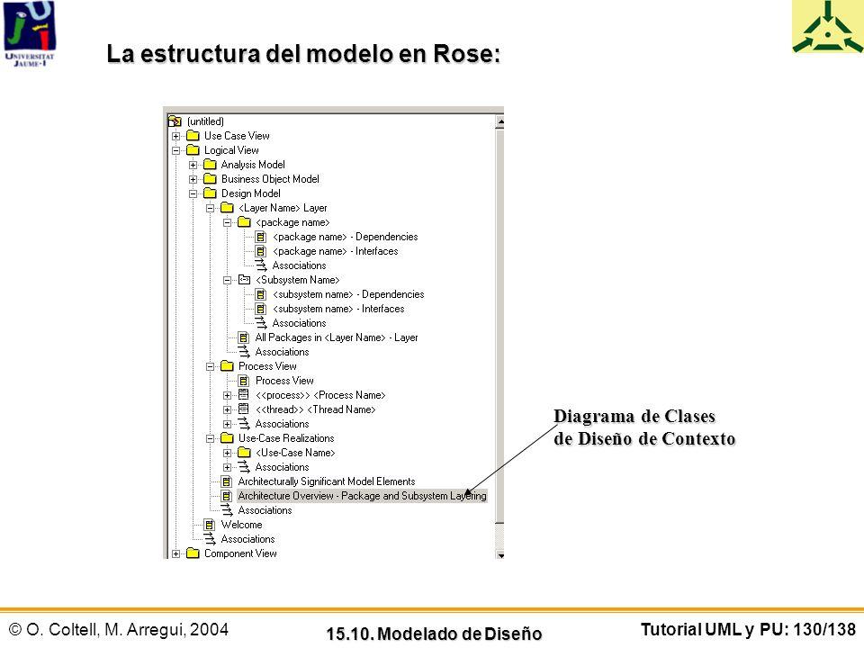 © O. Coltell, M. Arregui, 2004Tutorial UML y PU: 130/138 15.10. Modelado de Diseño La estructura del modelo en Rose: Diagrama de Clases de Diseño de C