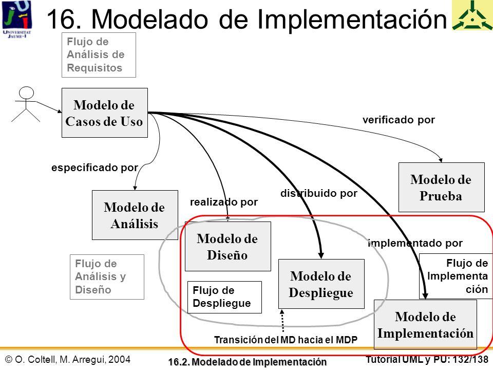 © O. Coltell, M. Arregui, 2004Tutorial UML y PU: 132/138 Flujo de Implementa ción 16. Modelado de Implementación 16.2. Modelado de Implementación Mode