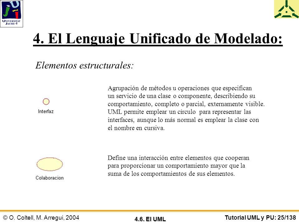 © O. Coltell, M. Arregui, 2004Tutorial UML y PU: 25/138 4. El Lenguaje Unificado de Modelado: Elementos estructurales: Agrupación de métodos u operaci