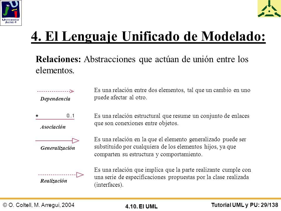 © O. Coltell, M. Arregui, 2004Tutorial UML y PU: 29/138 4. El Lenguaje Unificado de Modelado: Relaciones: Abstracciones que actúan de unión entre los