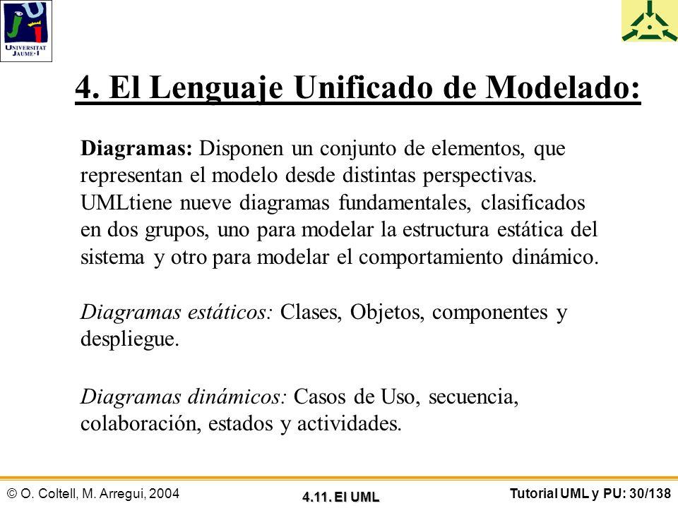 © O. Coltell, M. Arregui, 2004Tutorial UML y PU: 30/138 Diagramas: Disponen un conjunto de elementos, que representan el modelo desde distintas perspe