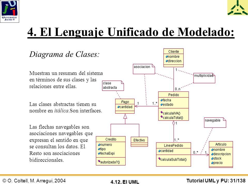 © O. Coltell, M. Arregui, 2004Tutorial UML y PU: 31/138 4. El Lenguaje Unificado de Modelado: Diagrama de Clases: Muestran un resumen del sistema en t