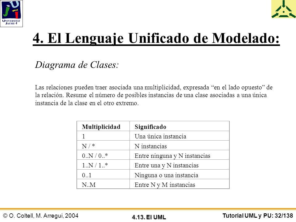 © O. Coltell, M. Arregui, 2004Tutorial UML y PU: 32/138 4. El Lenguaje Unificado de Modelado: Diagrama de Clases: Las relaciones pueden traer asociada