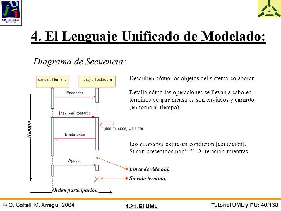 © O. Coltell, M. Arregui, 2004Tutorial UML y PU: 40/138 4. El Lenguaje Unificado de Modelado: Diagrama de Secuencia: Describen cómo los objetos del si
