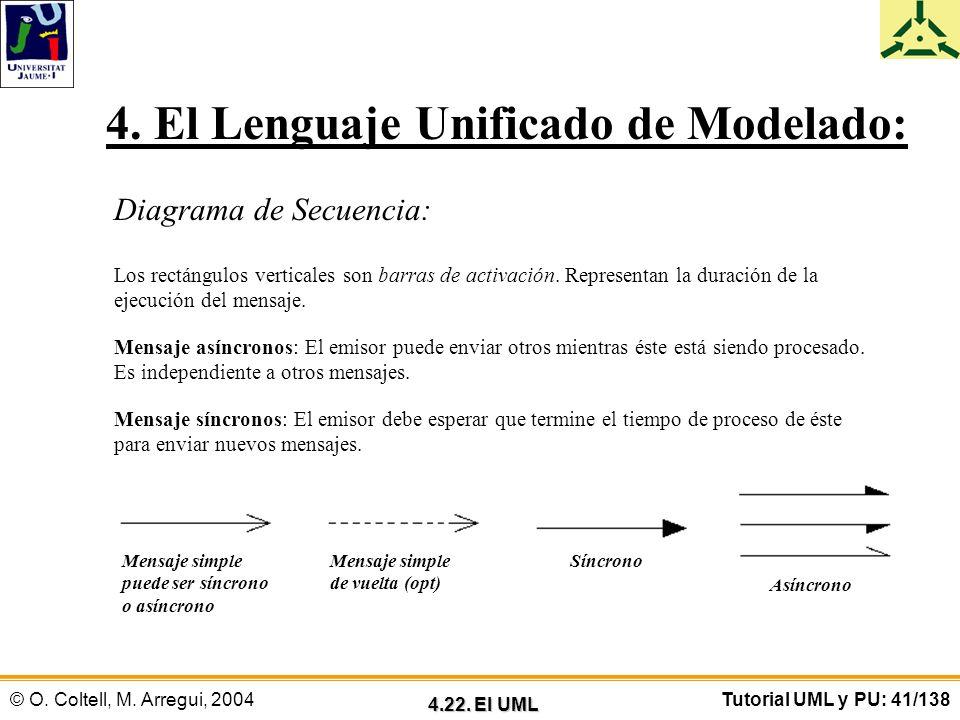 © O. Coltell, M. Arregui, 2004Tutorial UML y PU: 41/138 4. El Lenguaje Unificado de Modelado: Diagrama de Secuencia: Los rectángulos verticales son ba