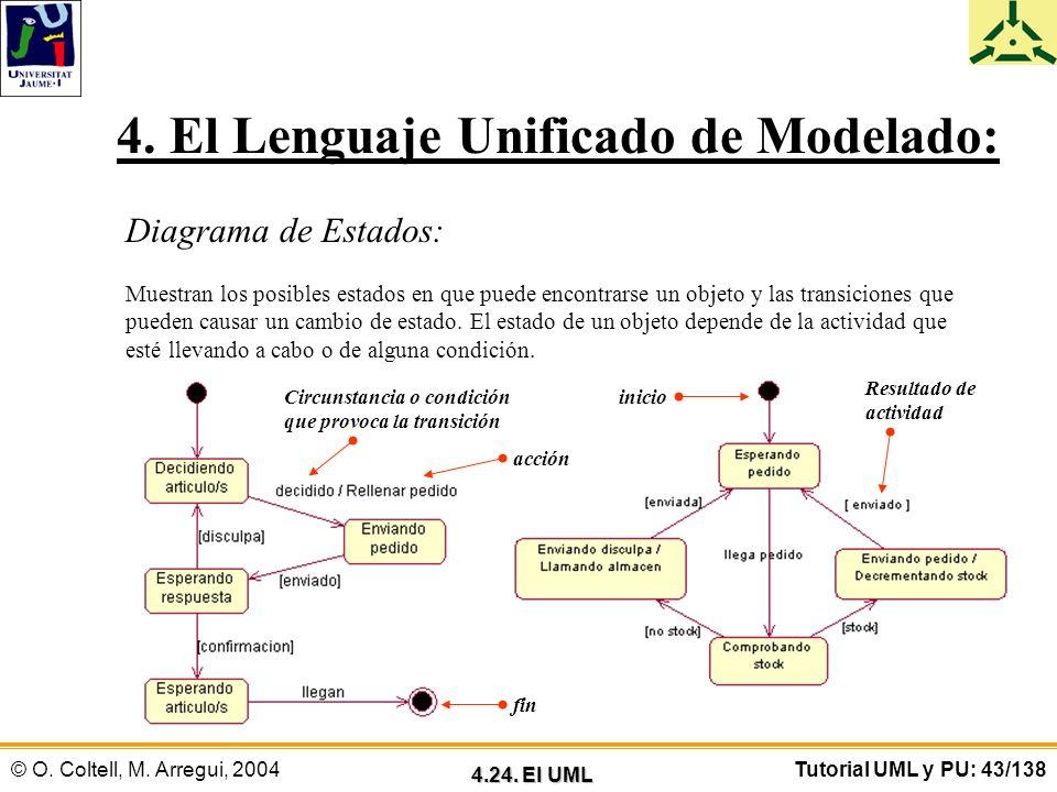 © O. Coltell, M. Arregui, 2004Tutorial UML y PU: 43/138 4. El Lenguaje Unificado de Modelado: Diagrama de Estados: Muestran los posibles estados en qu