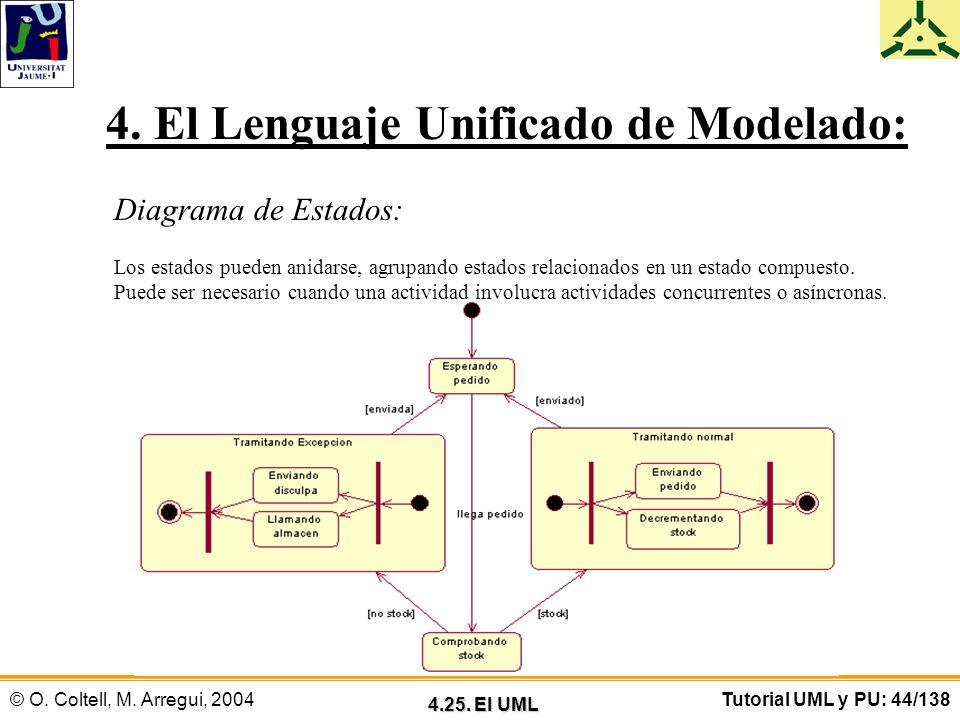 © O. Coltell, M. Arregui, 2004Tutorial UML y PU: 44/138 4. El Lenguaje Unificado de Modelado: Diagrama de Estados: Los estados pueden anidarse, agrupa