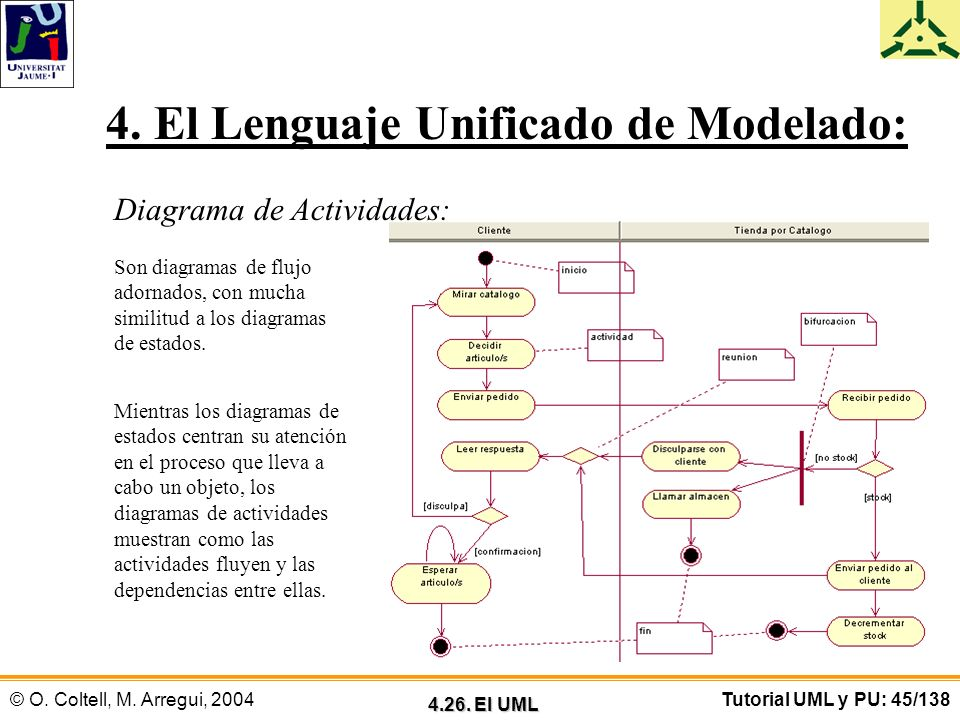 © O. Coltell, M. Arregui, 2004Tutorial UML y PU: 45/138 4. El Lenguaje Unificado de Modelado: Diagrama de Actividades: Son diagramas de flujo adornado