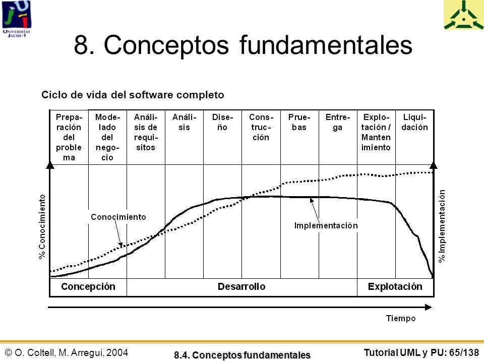 © O. Coltell, M. Arregui, 2004Tutorial UML y PU: 65/138 8. Conceptos fundamentales 8.4. Conceptos fundamentales Ciclo de vida del software completo
