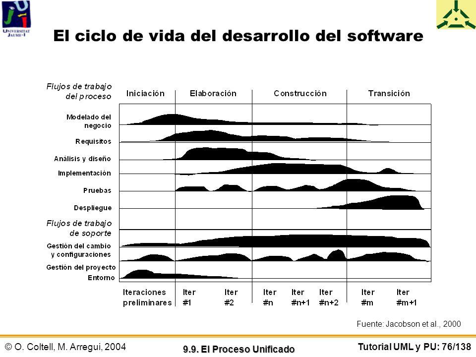 © O. Coltell, M. Arregui, 2004Tutorial UML y PU: 76/138 El ciclo de vida del desarrollo del software 9.9. El Proceso Unificado Fuente: Jacobson et al.