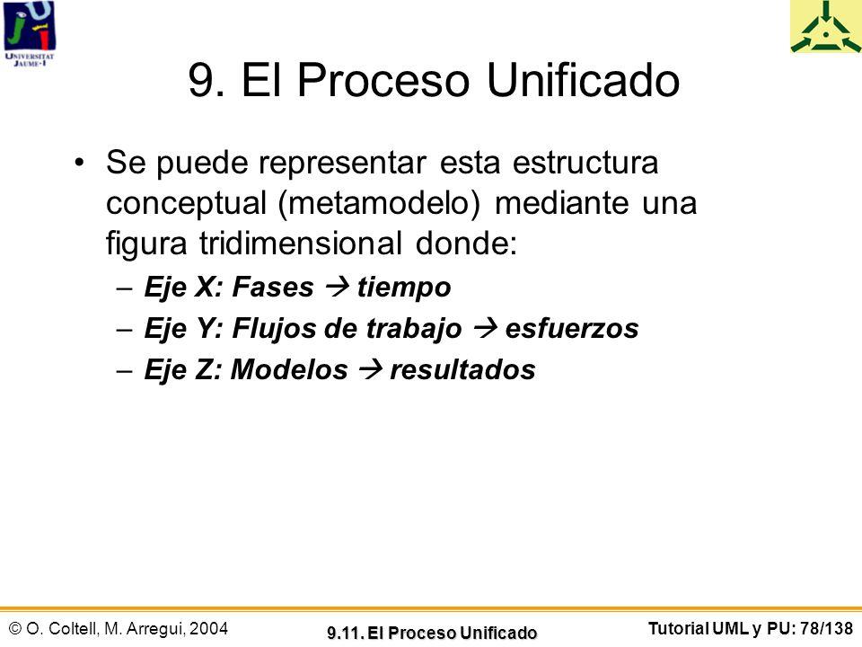 © O. Coltell, M. Arregui, 2004Tutorial UML y PU: 78/138 9. El Proceso Unificado Se puede representar esta estructura conceptual (metamodelo) mediante