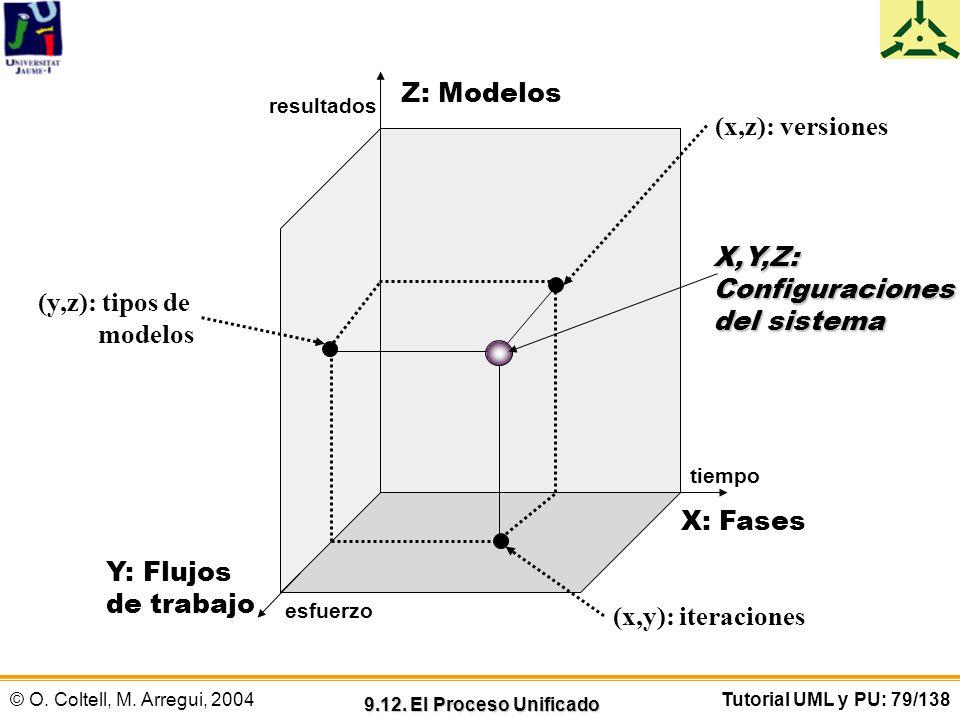 © O. Coltell, M. Arregui, 2004Tutorial UML y PU: 79/138 Z: Modelos X: Fases Y: Flujos de trabajo (x,y): iteraciones (x,z): versiones (y,z): tipos de m