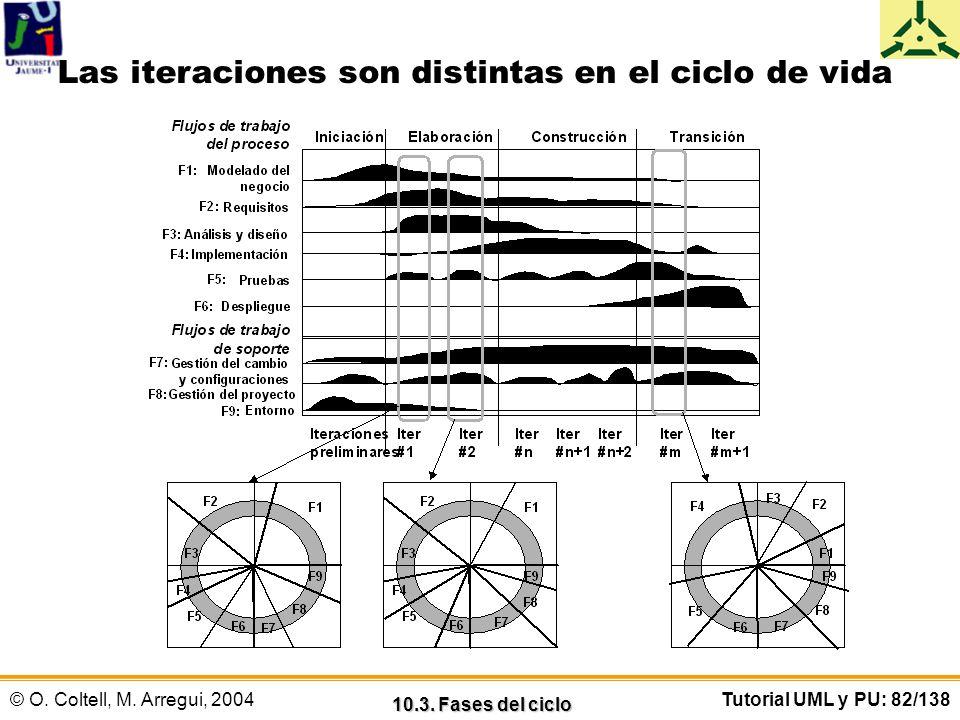 © O. Coltell, M. Arregui, 2004Tutorial UML y PU: 82/138 Las iteraciones son distintas en el ciclo de vida 10.3. Fases del ciclo