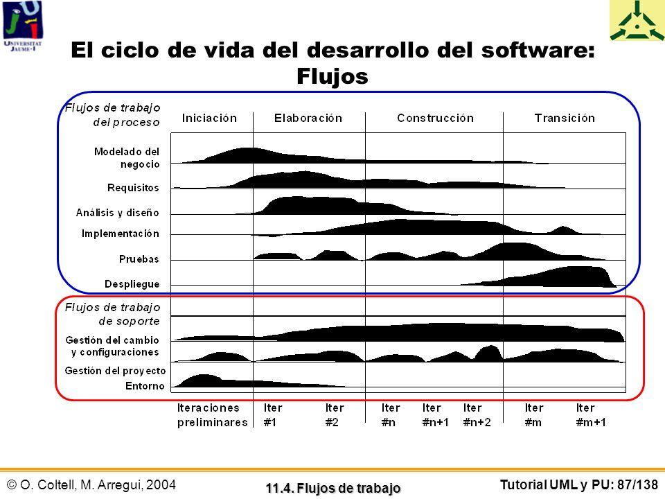 © O. Coltell, M. Arregui, 2004Tutorial UML y PU: 87/138 El ciclo de vida del desarrollo del software: Flujos 11.4. Flujos de trabajo