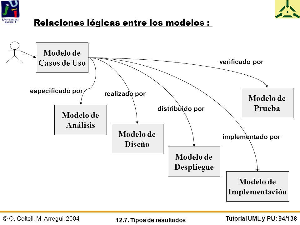 © O. Coltell, M. Arregui, 2004Tutorial UML y PU: 94/138 Modelo de Casos de Uso Modelo de Análisis Modelo de Diseño Modelo de Despliegue Modelo de Impl