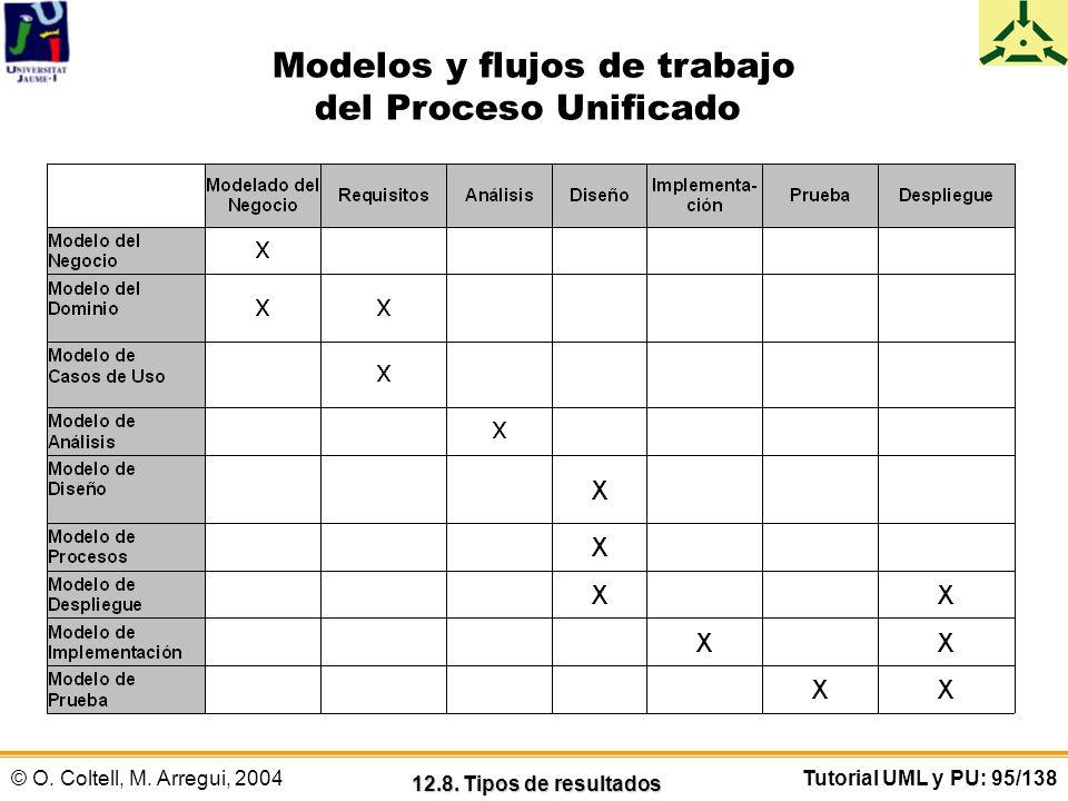 © O. Coltell, M. Arregui, 2004Tutorial UML y PU: 95/138 Modelos y flujos de trabajo del Proceso Unificado 12.8. Tipos de resultados