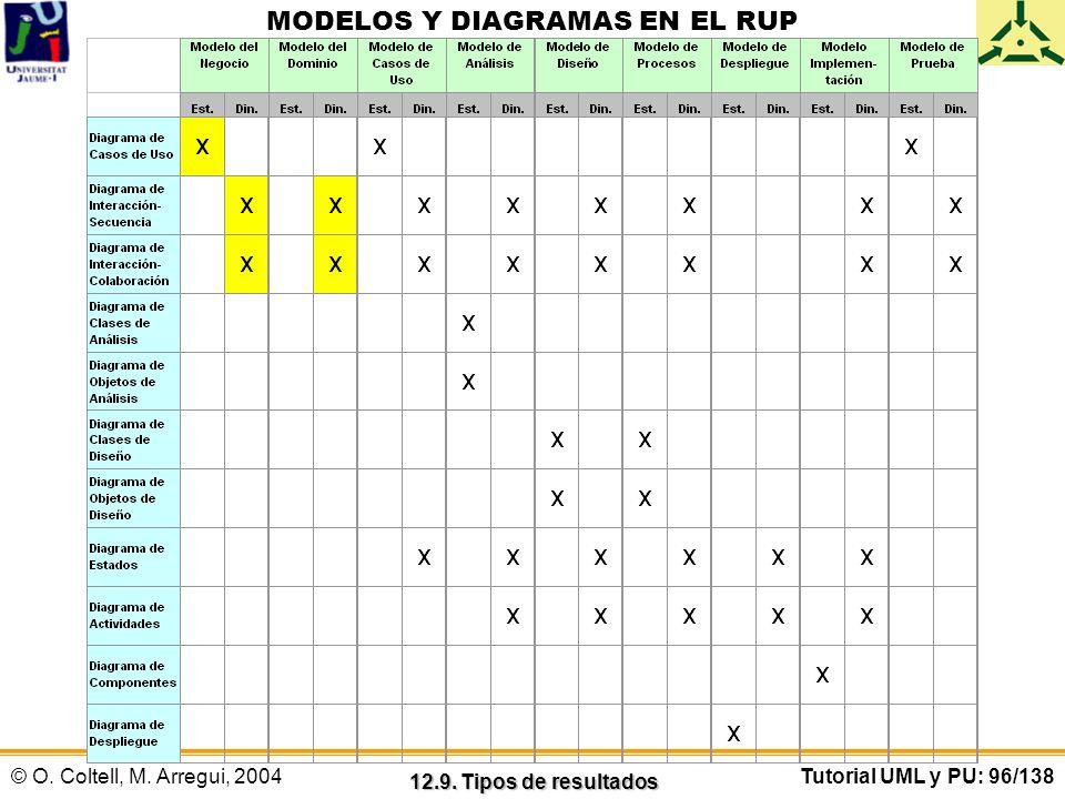 © O. Coltell, M. Arregui, 2004Tutorial UML y PU: 96/138 MODELOS Y DIAGRAMAS EN EL RUP 12.9. Tipos de resultados