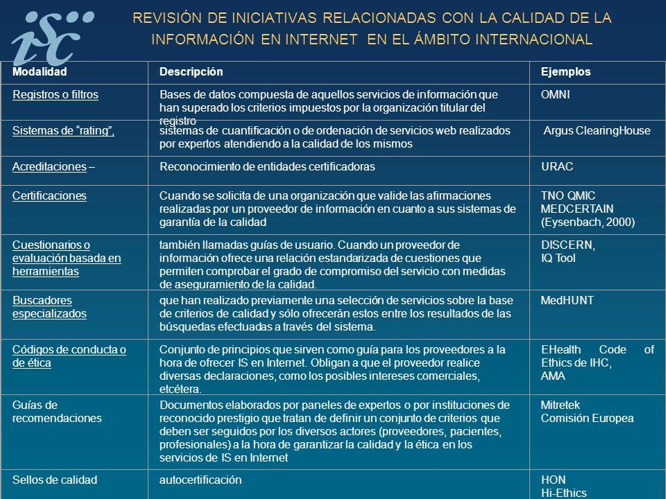 REVISIÓN DE INICIATIVAS RELACIONADAS CON LA CALIDAD DE LA INFORMACIÓN EN INTERNET EN EL ÁMBITO INTERNACIONAL ModalidadDescripciónEjemplos Registros o