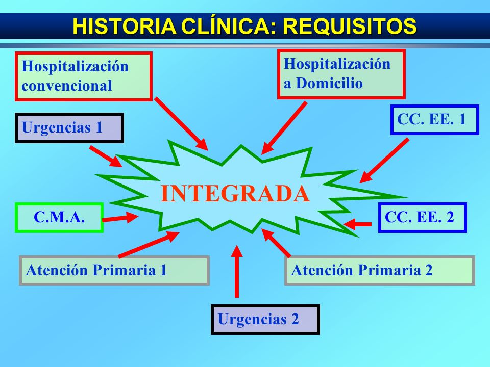 ACUMULATIVA HISTORIA CLÍNICA: REQUISITOS