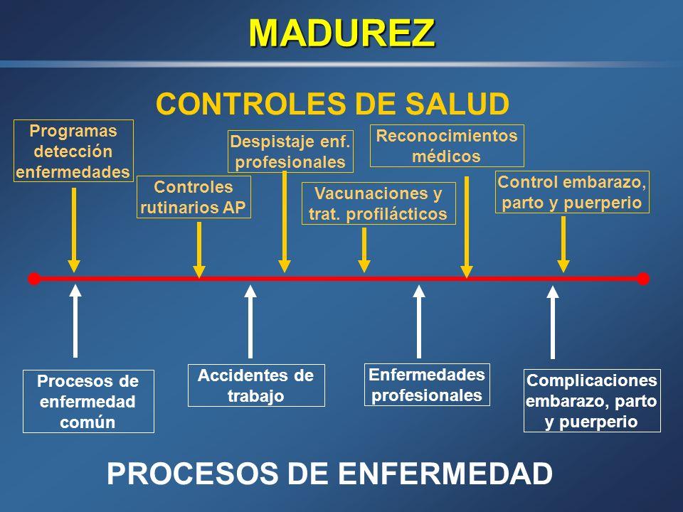 MADUREZ CONTROLES DE SALUD PROCESOS DE ENFERMEDAD Programas detección enfermedades Controles rutinarios AP Despistaje enf.