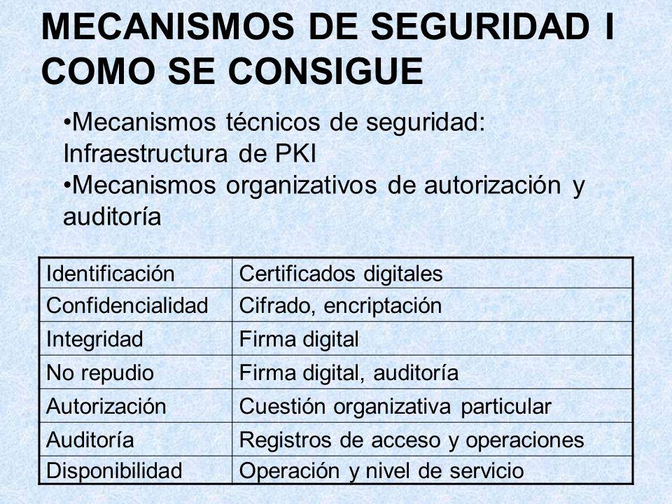 MECANISMOS DE SEGURIDAD II TECNICOS Infraestructura de PKI: –Usuarios –Autoridad de registro y certificación –Servidores de tiempo –Repositorios de información: válidos y revocados Mecanismos básicos: –Claves públicas y privadas –Algoritmos hash de resumen de una dirección Mecanismos combinados: –Cifrado o encriptación –Firma –Certificados digitales