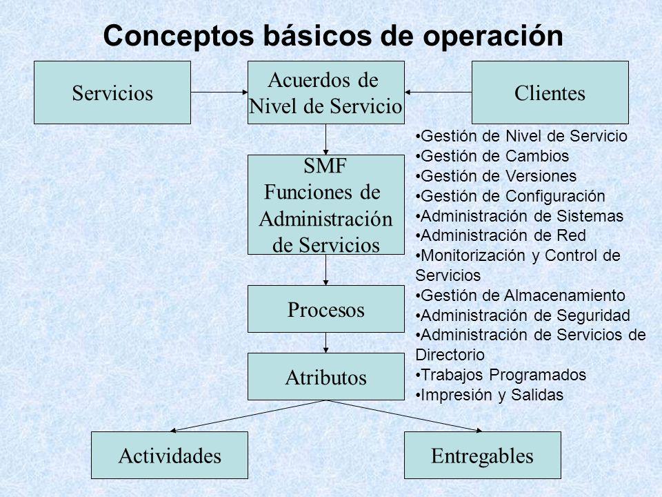 Conceptos básicos de operación Servicios Acuerdos de Nivel de Servicio Clientes SMF Funciones de Administración de Servicios Procesos Atributos Activi