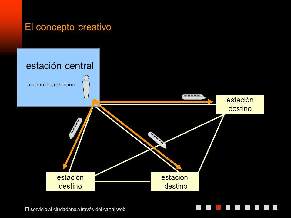 El servicio al ciudadano a través del canal web estación destino estación destino estación destino estación central usuario de la estación El concepto creativo