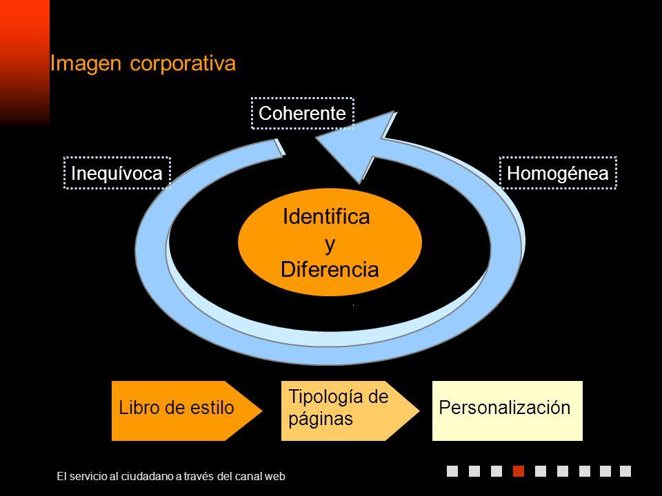 El servicio al ciudadano a través del canal web Imagen corporativa Identifica y Diferencia Coherente InequívocaHomogénea Libro de estilo Tipología de páginas Personalización