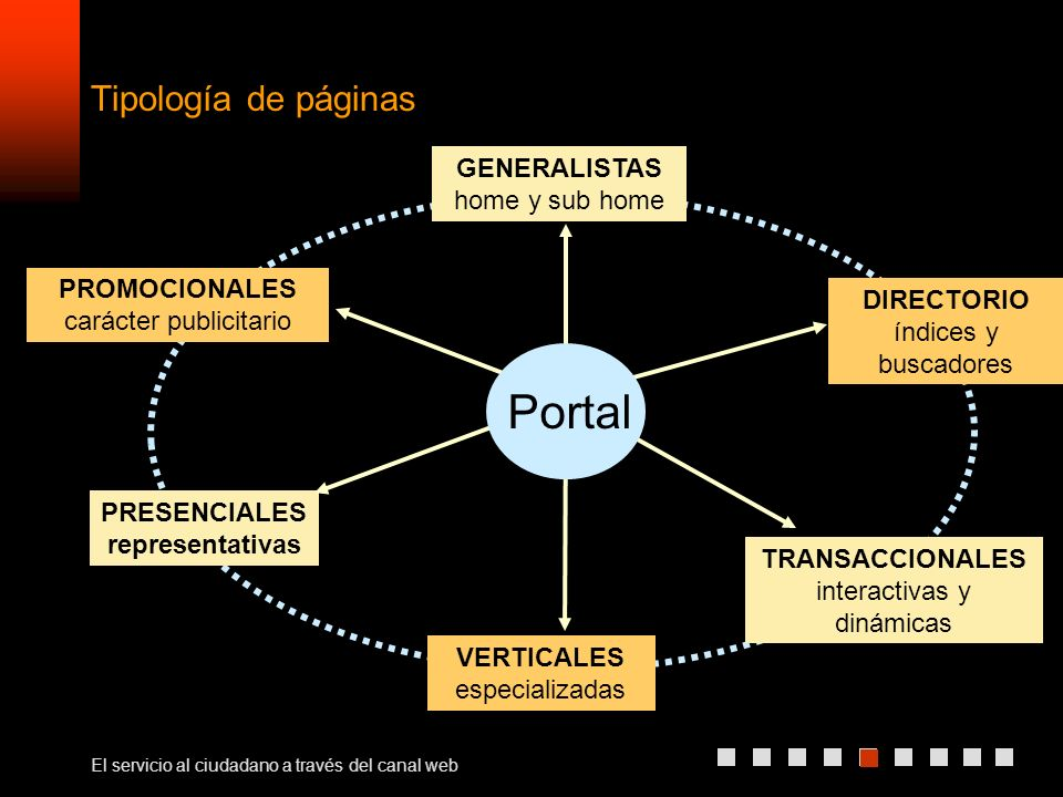 El servicio al ciudadano a través del canal web Tipología de páginas TRANSACCIONALES interactivas y dinámicas PROMOCIONALES carácter publicitario GENERALISTAS home y sub home DIRECTORIO índices y buscadores VERTICALES especializadas PRESENCIALES representativas Portal