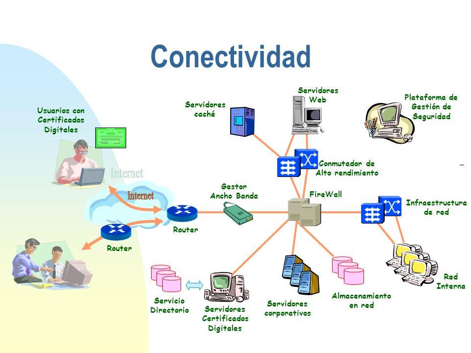 Conectividad Router FireWall Servidores caché Servidores Web Servidores corporativos Almacenamiento en red Red Interna Plataforma de Gestión de Seguri
