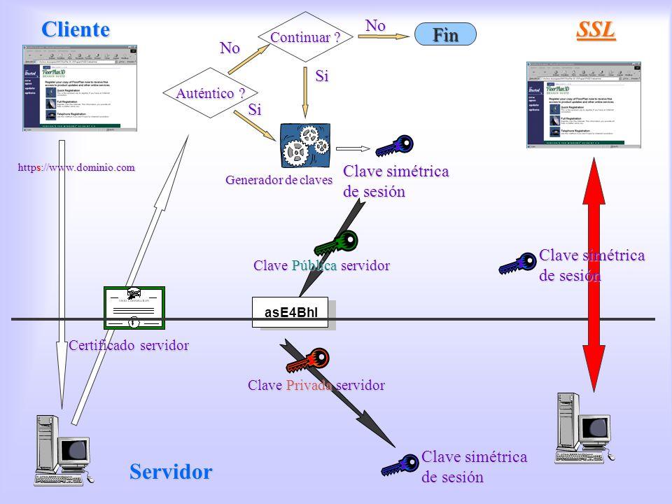 SSL SSL https://www.dominio.com Certificado servidor Auténtico ? Continuar ? No SiSi Clave Pública servidor Clave Privada servidor Clave simétrica de