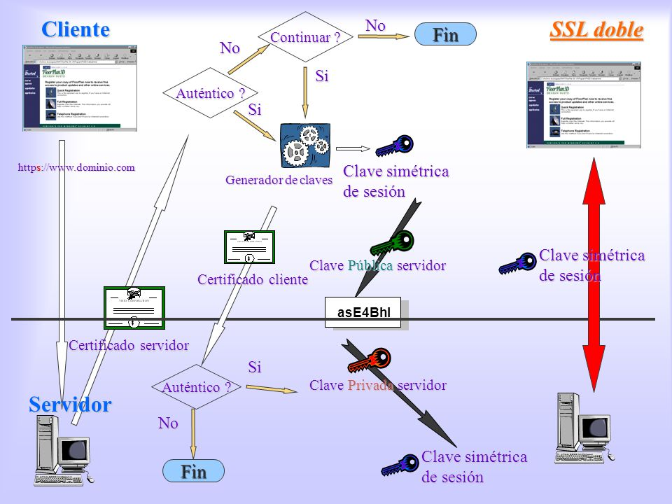 SSL doble https://www.dominio.com Certificado servidor Auténtico ? Continuar ? No SiSi Clave Pública servidor Clave Privada servidor Clave simétrica d