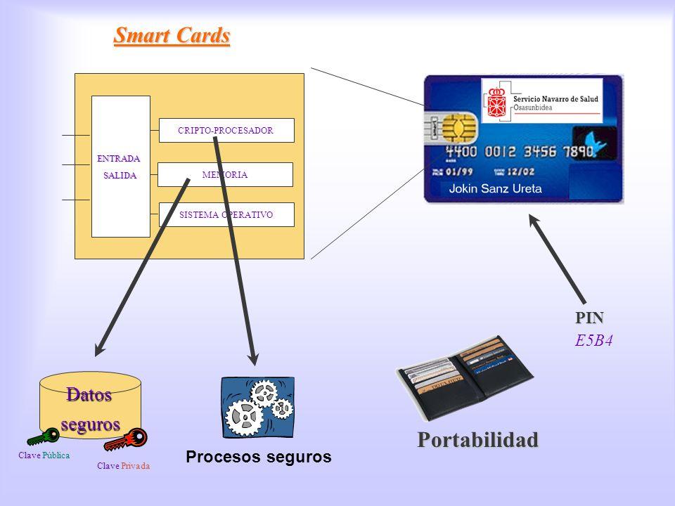Smart Cards CRIPTO-PROCESADOR MEMORIA SISTEMA OPERATIVO ENTRADASALIDA PIN E5B4 Procesos seguros Portabilidad Datosseguros Clave Privada Clave Pública