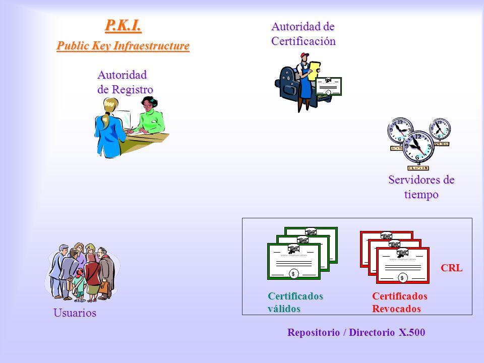 PKI P.K.I. Public Key Infraestructure Usuarios Autoridad de Registro Certificados válidos Certificados Revocados CRL Autoridad de Certificación Reposi