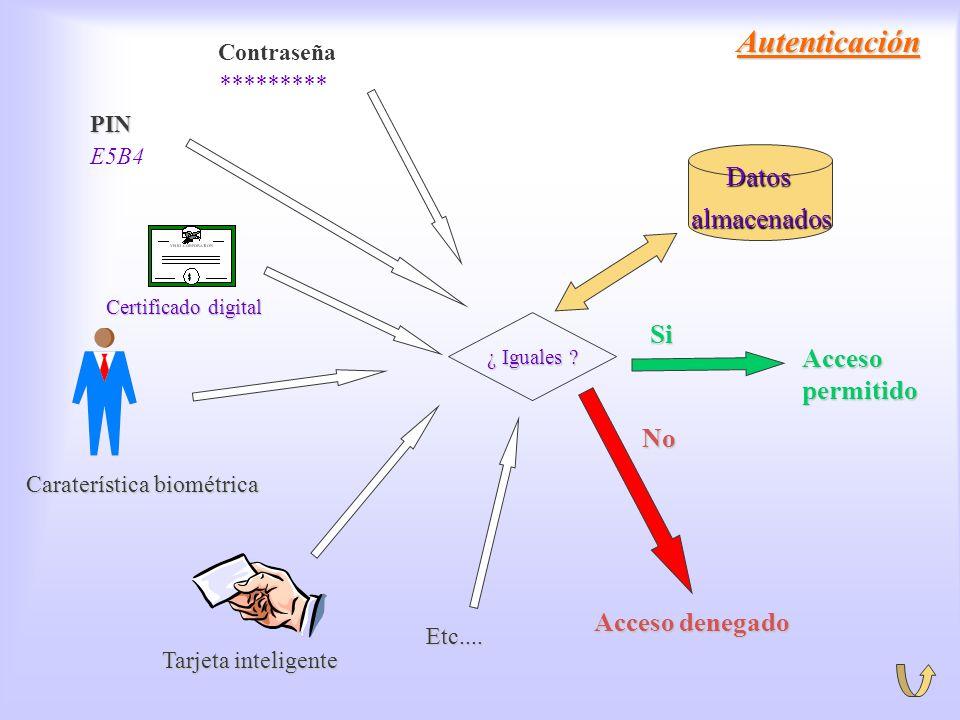 Autenticación Certificado digital Autenticación Contraseña ********* PIN E5B4 Caraterística biométrica Tarjeta inteligente ¿ Iguales ? Etc.... Datosal