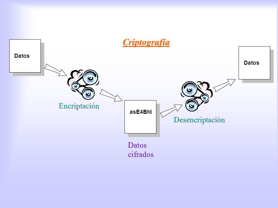 Datos Criptografía Encriptación Desencriptación asE4Bhl Datos cifrados Criptografía