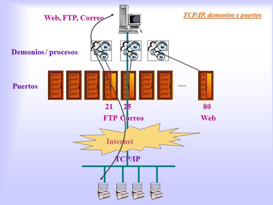 Tcp/ip Demonios TCP/IP, demonios y puertos.... Puertos Internet Demonios / procesos TCP/IP Web, FTP, Correo 212580 WebFTPCorreo