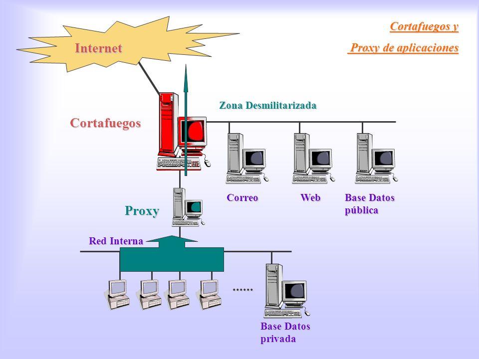 Zona Desmilitarizada CorreoWeb Base Datos pública Cortafuegos / Proxy Cortafuegos y Proxy de aplicaciones Proxy de aplicaciones Internet...... Red Int