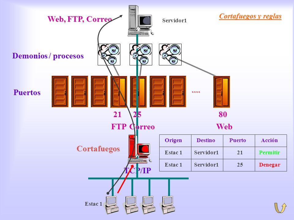 Cortafuegos. Reglas Cortafuegos y reglas TCP/IP.... Puertos Demonios / procesos Web, FTP, Correo 212580 WebFTPCorreo Cortafuegos Estac 1 Servidor121Pe