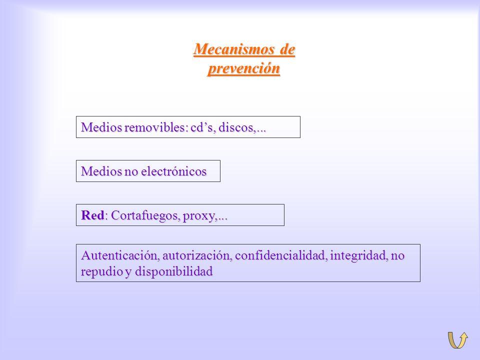 Prevención Mecanismos de prevención Autenticación, autorización, confidencialidad, integridad, no repudio y disponibilidad Medios removibles: cds, dis