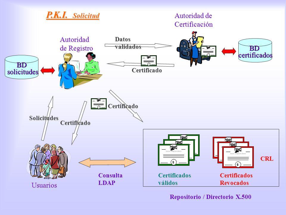 PKI, petición P.K.I. Solicitud Usuarios Autoridad de Registro Autoridad de Certificación Solicitudes Datos validados Certificados válidos Certificados
