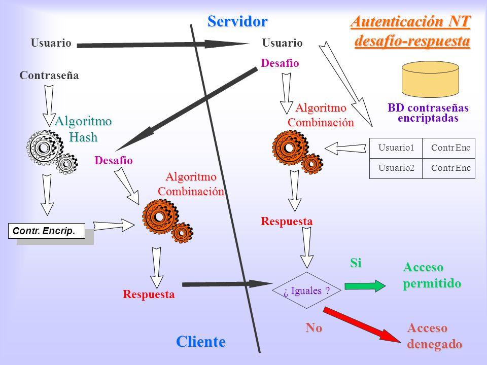Autenticación NT desafio respuesta Autenticación NT desafío-respuesta Contraseña Usuario Desafio Algoritmo Hash BD contraseñas encriptadas Usuario1 Us