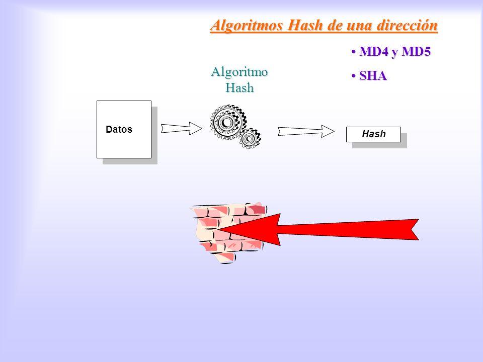 Datos Hash Algoritmo Hash Algoritmos Hash de una dirección MD4 y MD5 MD4 y MD5 SHA SHA Algoritmos Hash