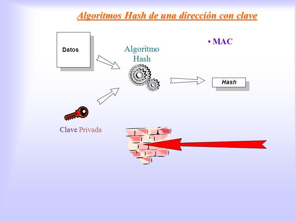 Datos Hash Algoritmos Hash de una dirección con clave MAC MAC Algoritmos Hash con clave Clave Privada Algoritmo Hash