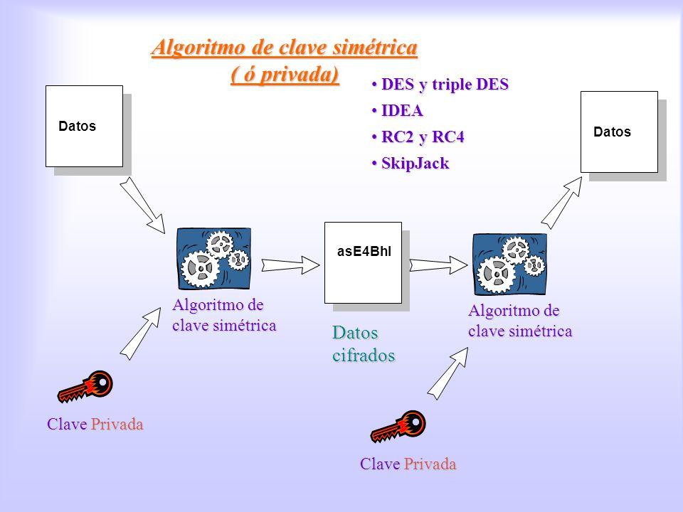 Datos Algoritmo de clave simétrica ( ó privada) asE4Bhl Datos cifrados Clave Privada Algoritmo de clave simétrica Datos Clave Privada Algoritmo de cla