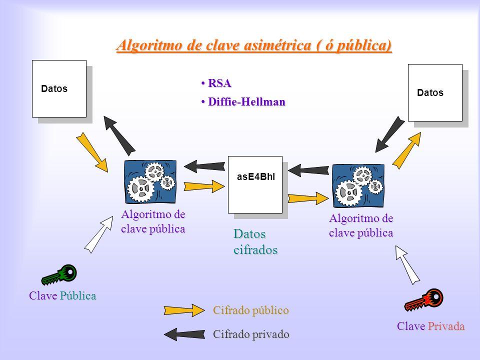 Datos asE4Bhl Datos cifrados Datos Clave Privada Algoritmo de clave pública Clave Pública Algoritmos de clave pública RSA RSA Diffie-Hellman Diffie-He