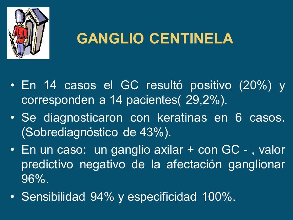 GANGLIO CENTINELA En 14 casos el GC resultó positivo (20%) y corresponden a 14 pacientes( 29,2%). Se diagnosticaron con keratinas en 6 casos. (Sobredi